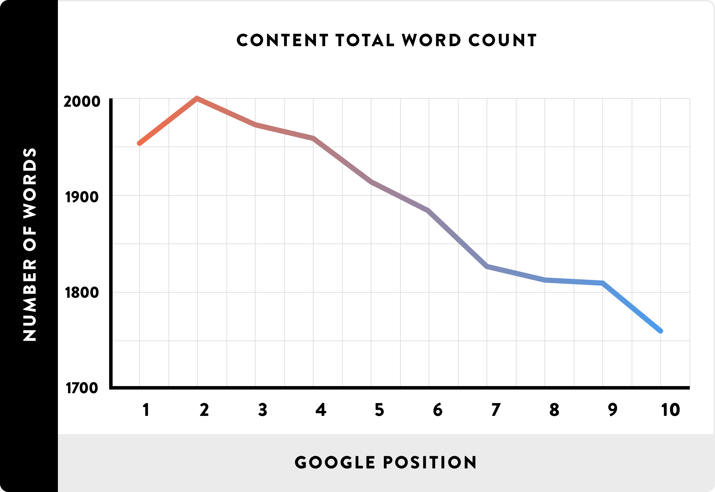 on-page-seo-long-post-content