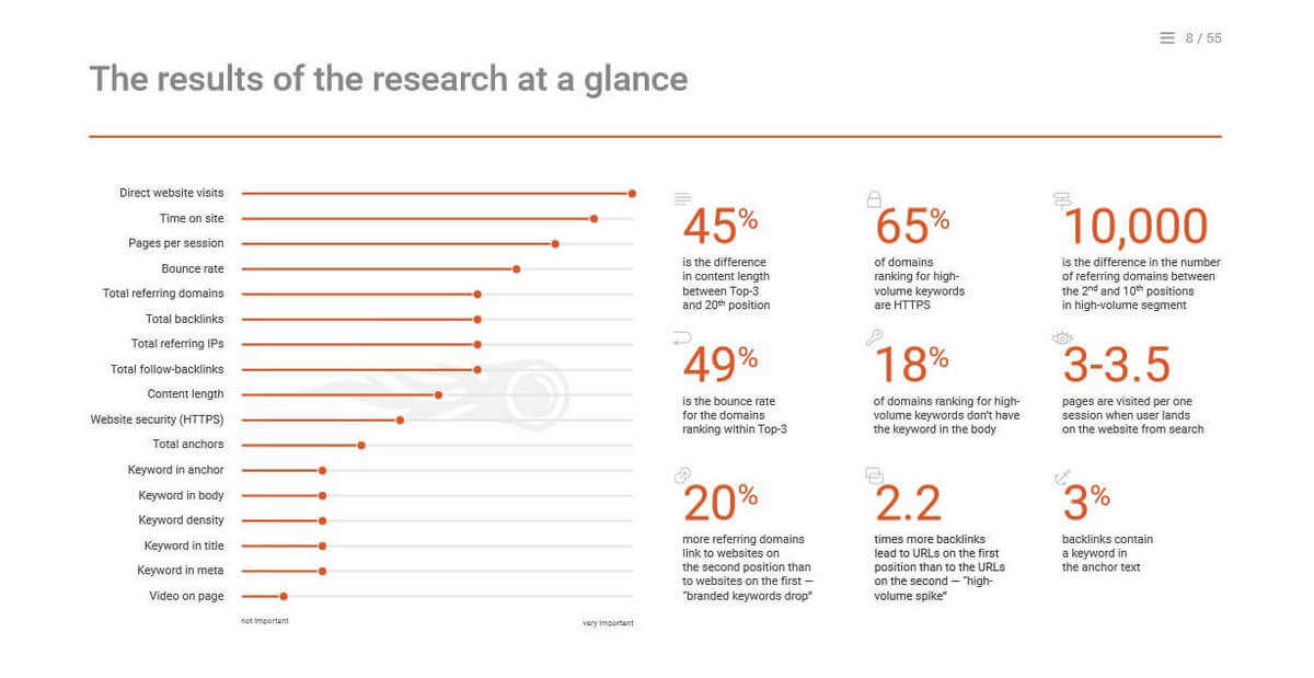 the results of the research at a glance