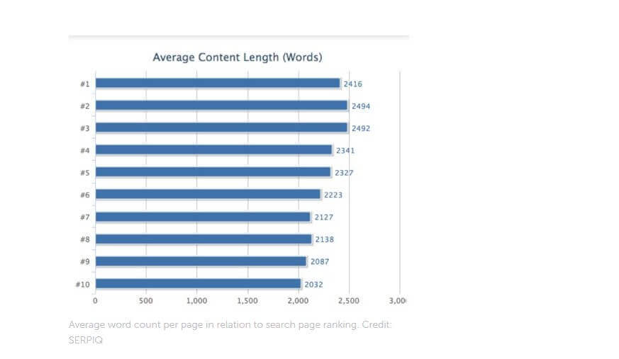 Avarage content length
