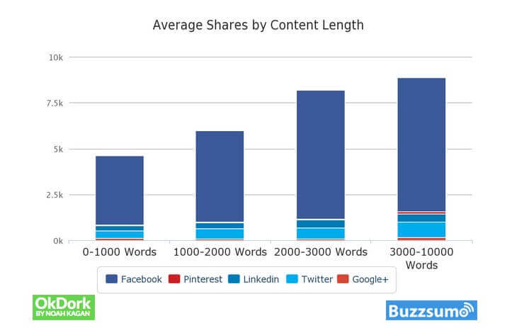 avarage share by content length