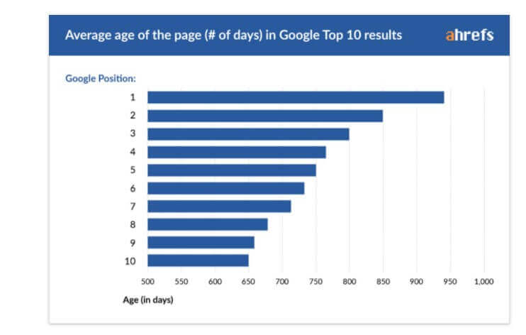 avarage age of the page in google 10